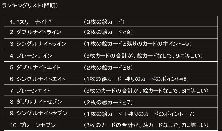 スリーピクチャーズ-ランキングリスト-1-10